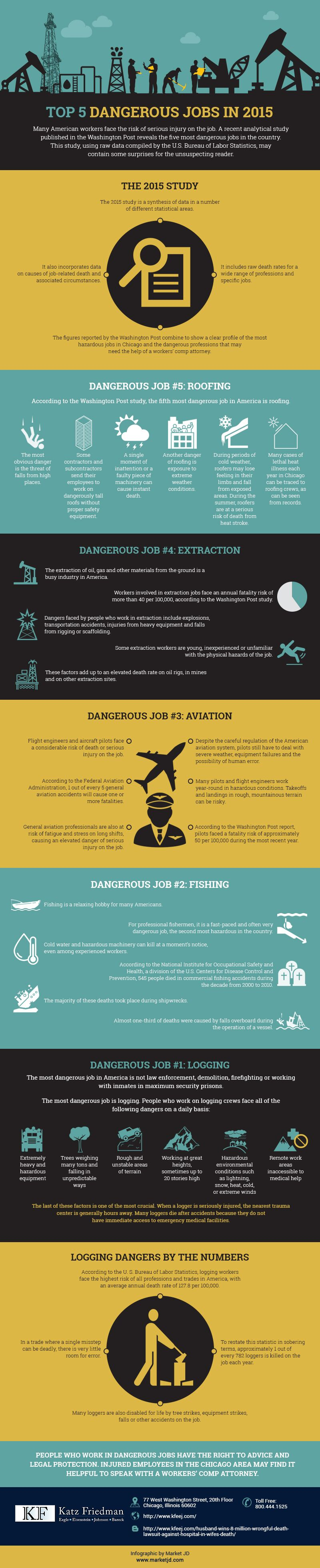 Minkow_MS-32_Top-Five-Dangerous-Jobs-in-2015